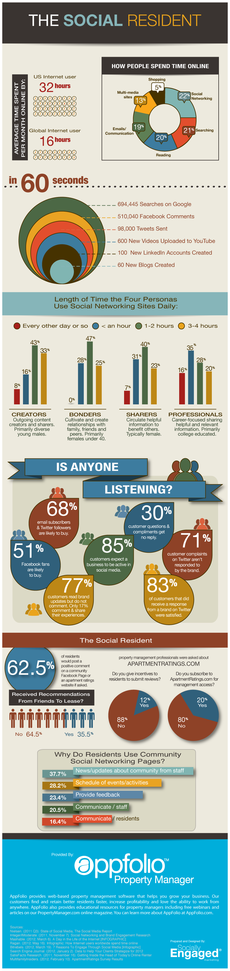 The Social Resident - Property Management Infographic - AppFolio