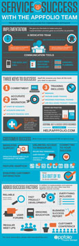 AppFolio Services And Success Infographic