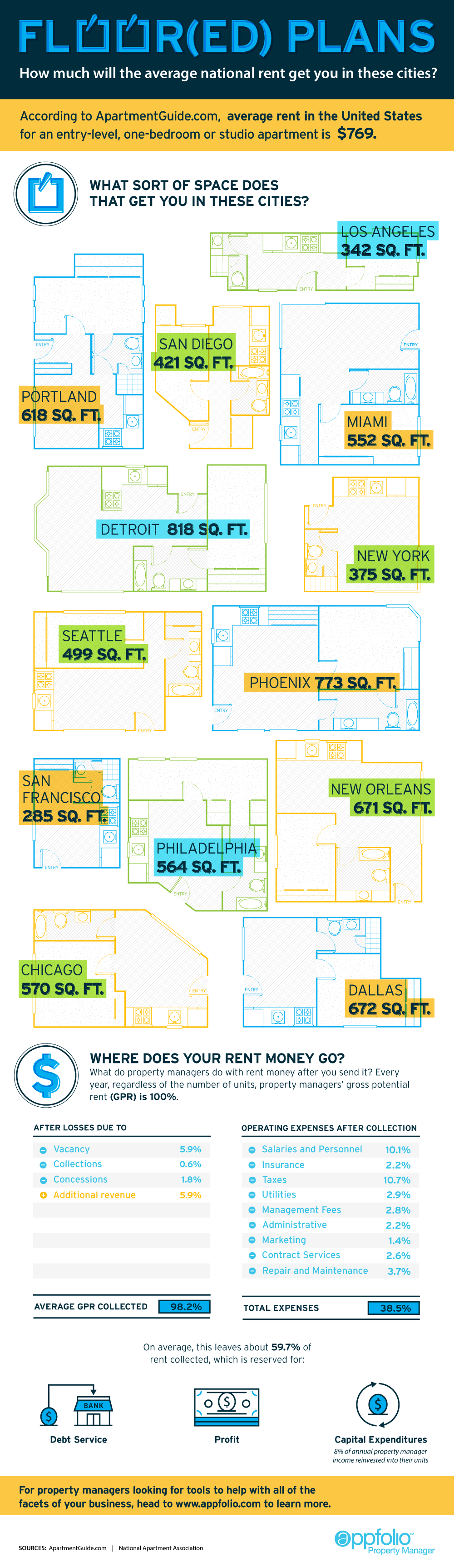 how much will the average national rent get you infographic apartment management magazine. Black Bedroom Furniture Sets. Home Design Ideas