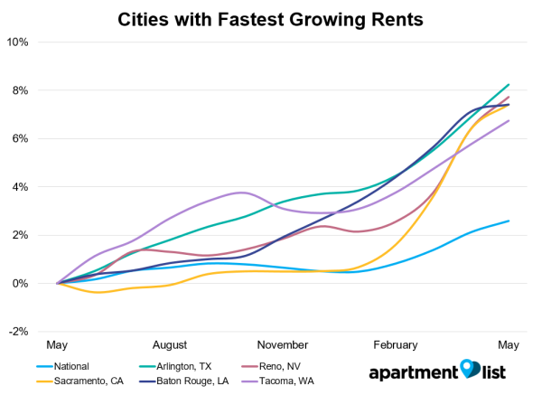 Cities with Fastest Growing Rent