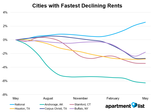 Cities with Fastest Declining Rents